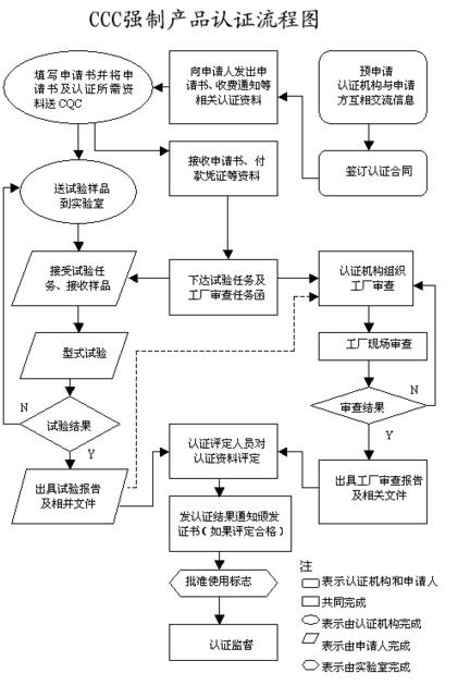 东莞如何办理3c认证申请流程是什么插图